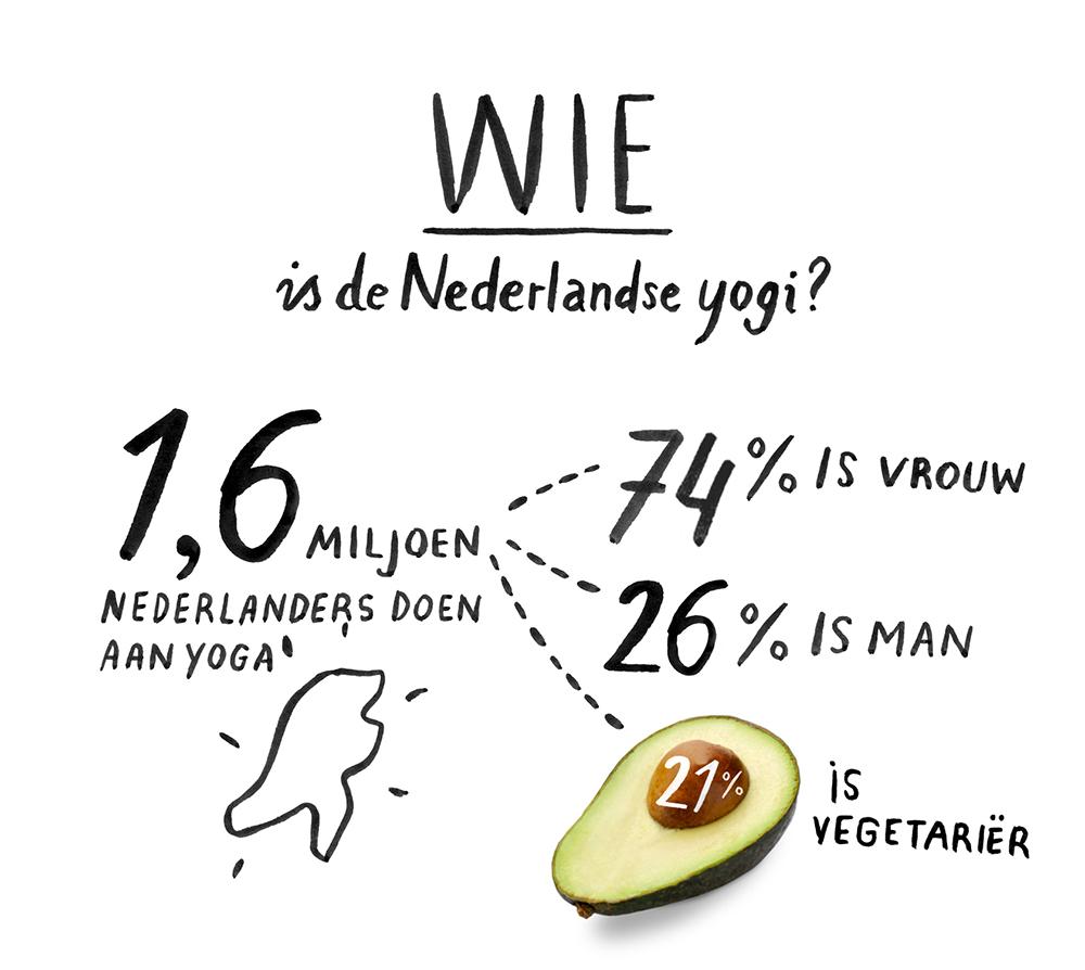 yoga nederland hoeveel mannen vrouwen onderzoek