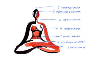 Dit is wat je moet weten over de zeven chakra's